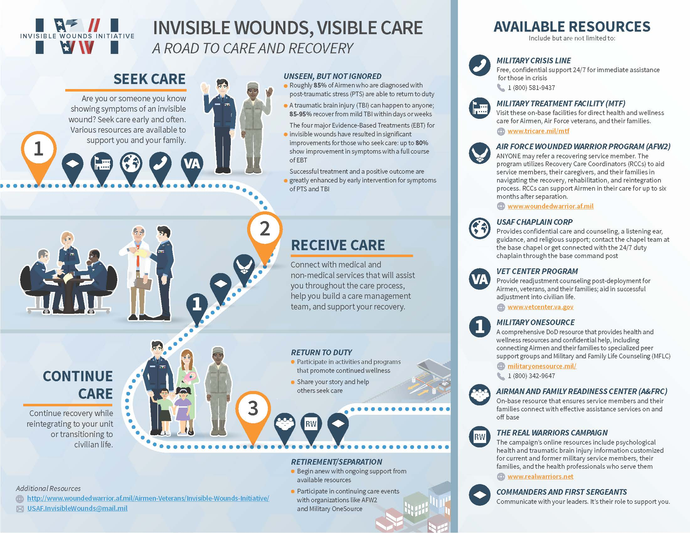 Invisible Wounds, Visible Care